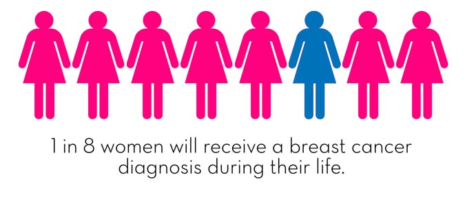 1 in 8 women will develop Breast Cancer